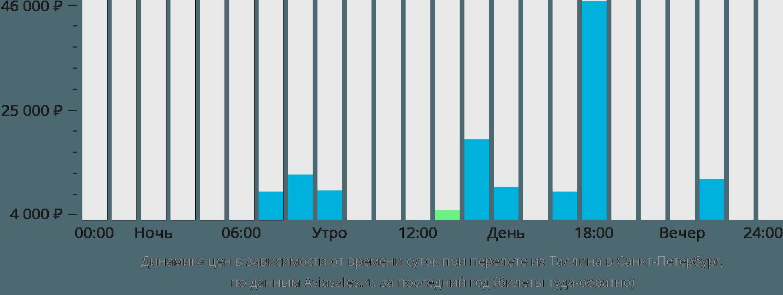 Динамика цен в зависимости от времени вылета из Таллина в Санкт-Петербург