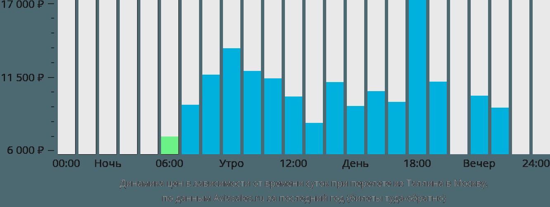 Динамика цен в зависимости от времени вылета из Таллина в Москву