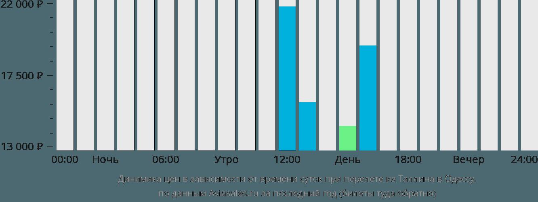 Динамика цен в зависимости от времени вылета из Таллина в Одессу