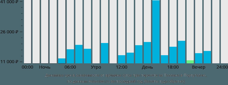 Динамика цен в зависимости от времени вылета из Таллина в Португалию