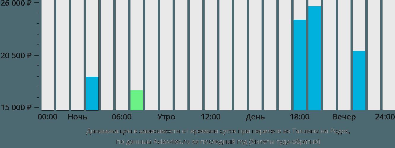 Динамика цен в зависимости от времени вылета из Таллина на Родос