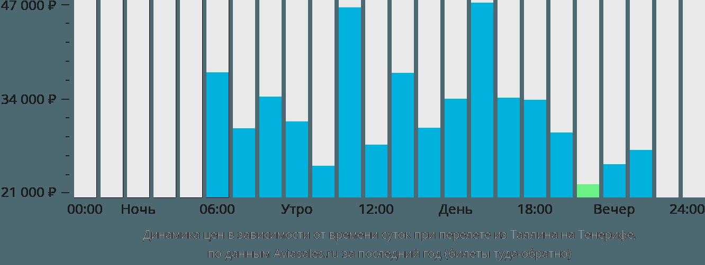Динамика цен в зависимости от времени вылета из Таллина на Тенерифе