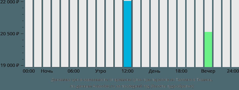 Динамика цен в зависимости от времени вылета из Таллина в Тюмень