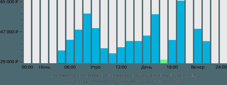 Динамика цен в зависимости от времени вылета из Таллина в США