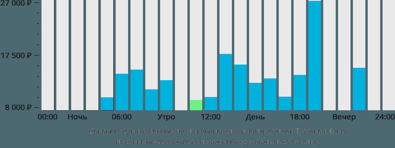 Динамика цен в зависимости от времени вылета из Таллина в Вену
