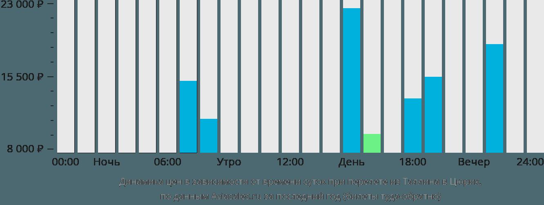Динамика цен в зависимости от времени вылета из Таллина в Цюрих