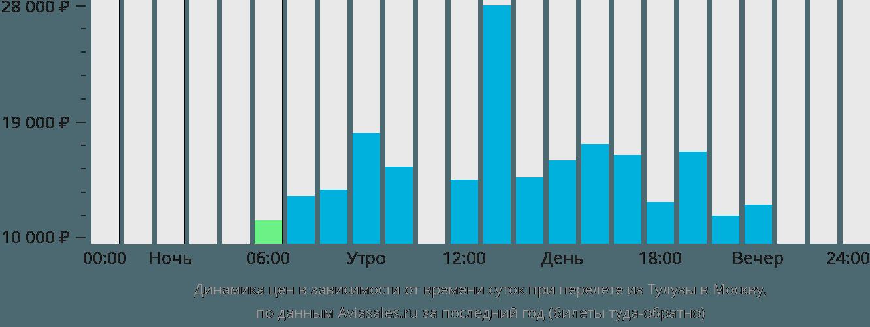 Динамика цен в зависимости от времени вылета из Тулузы в Москву