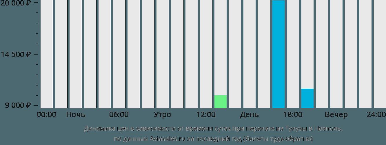 Динамика цен в зависимости от времени вылета из Тулузы в Неаполь