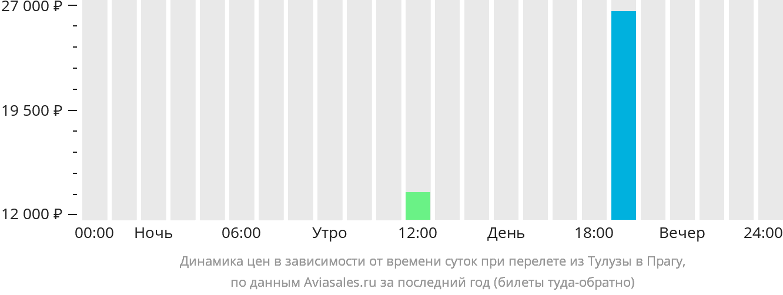 Динамика цен в зависимости от времени вылета из Тулузы в Прагу