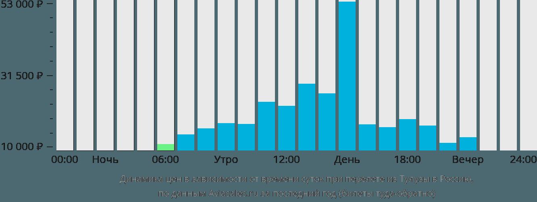 Динамика цен в зависимости от времени вылета из Тулузы в Россию