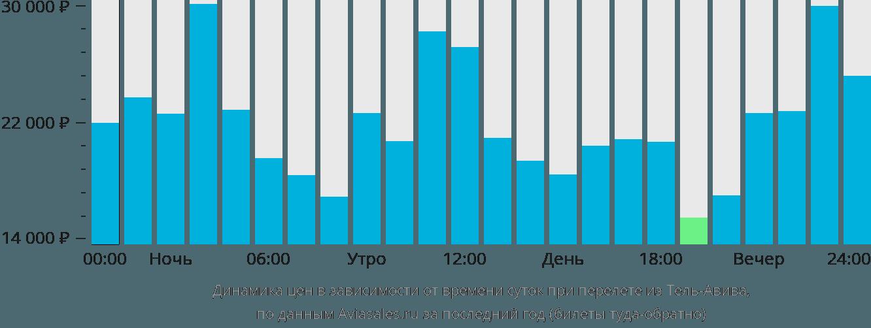 Динамика цен в зависимости от времени вылета из Тель-Авива