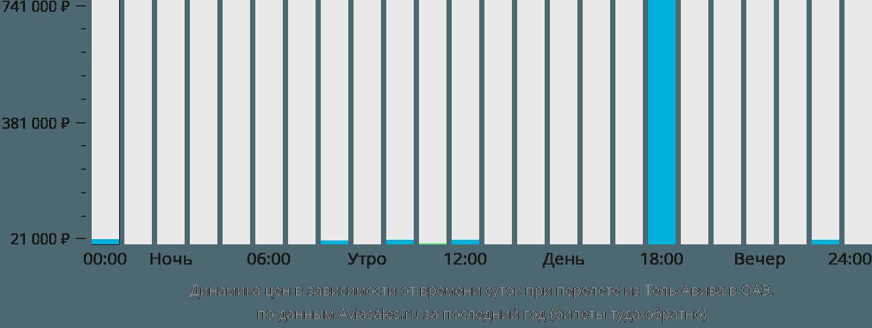 Динамика цен в зависимости от времени вылета из Тель-Авива в ОАЭ