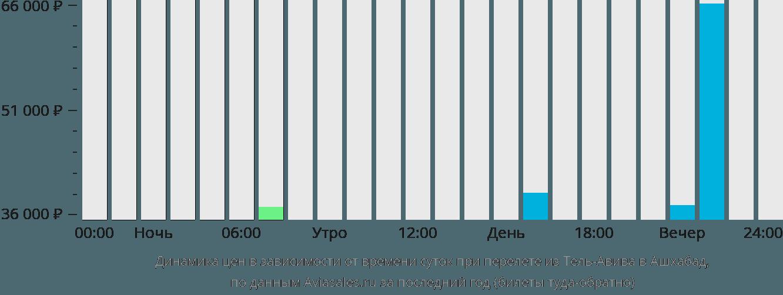 Динамика цен в зависимости от времени вылета из Тель-Авива в Ашхабад