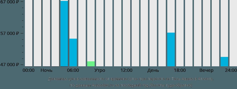 Динамика цен в зависимости от времени вылета из Тель-Авива в Атланту
