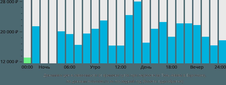 Динамика цен в зависимости от времени вылета из Тель-Авива в Барселону