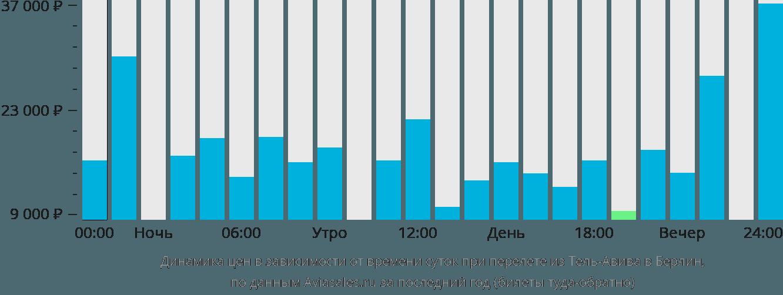 Динамика цен в зависимости от времени вылета из Тель-Авива в Берлин