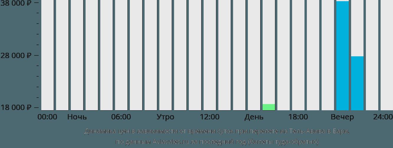 Динамика цен в зависимости от времени вылета из Тель-Авива в Бари
