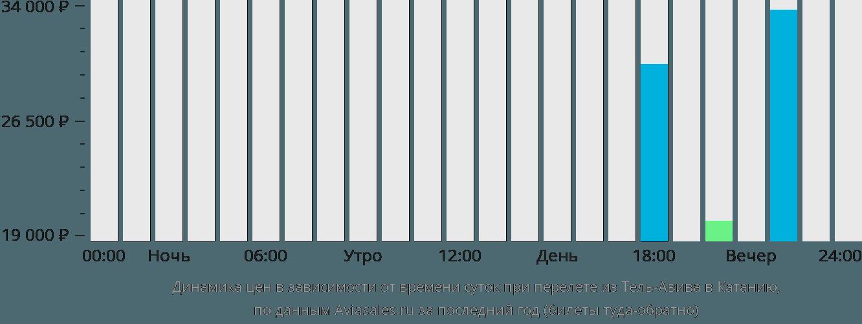 Динамика цен в зависимости от времени вылета из Тель-Авива в Катанию