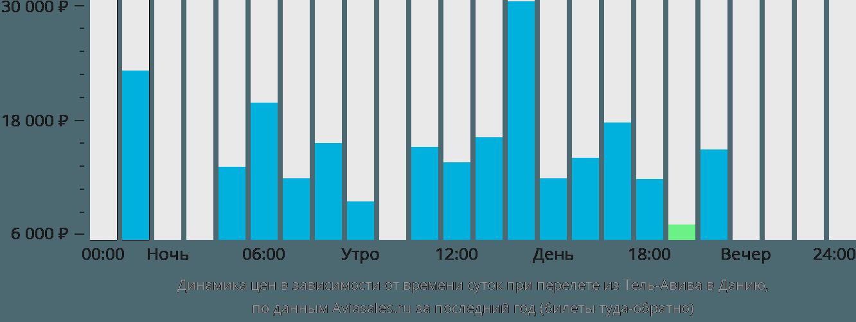 Динамика цен в зависимости от времени вылета из Тель-Авива в Данию