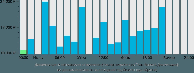 Динамика цен в зависимости от времени вылета из Тель-Авива в Дюссельдорф