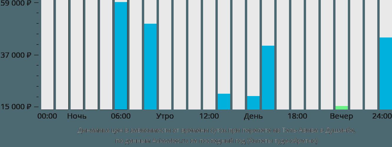 Динамика цен в зависимости от времени вылета из Тель-Авива в Душанбе