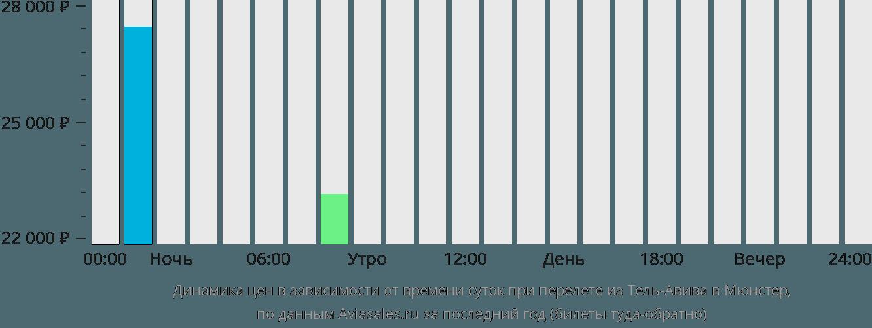 Динамика цен в зависимости от времени вылета из Тель-Авива в Мюнстер