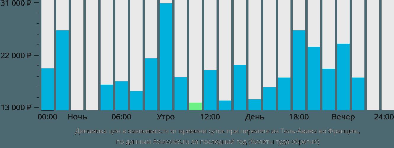 Динамика цен в зависимости от времени вылета из Тель-Авива во Францию