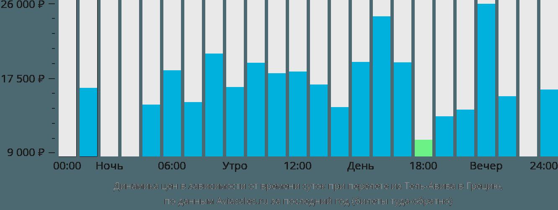 Динамика цен в зависимости от времени вылета из Тель-Авива в Грецию