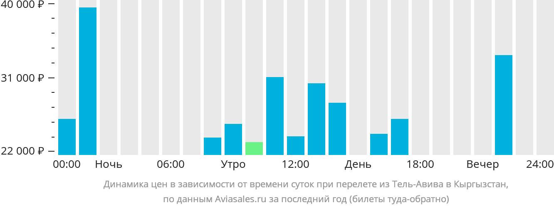 Динамика цен в зависимости от времени вылета из Тель-Авива в Кыргызстан