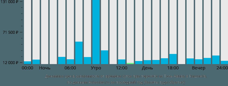 Динамика цен в зависимости от времени вылета из Тель-Авива в Кишинёв