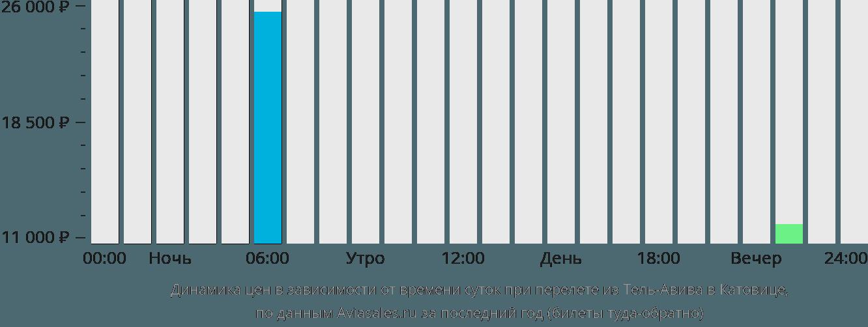 Динамика цен в зависимости от времени вылета из Тель-Авива в Катовице