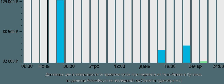 Динамика цен в зависимости от времени вылета из Тель-Авива в Кутаиси