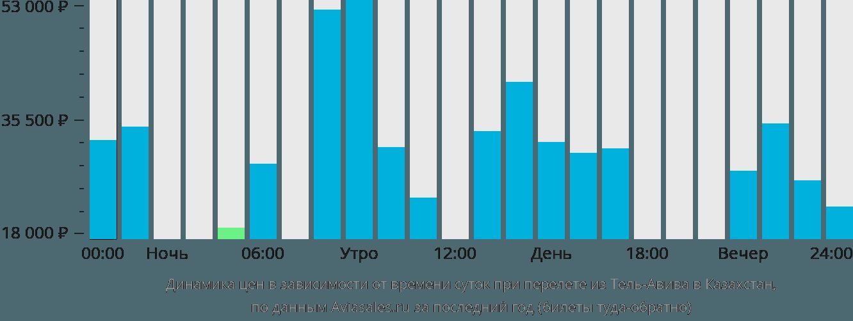 Динамика цен в зависимости от времени вылета из Тель-Авива в Казахстан