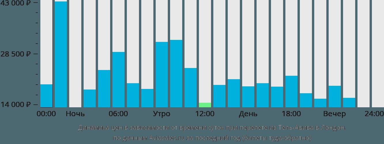 Динамика цен в зависимости от времени вылета из Тель-Авива в Лондон