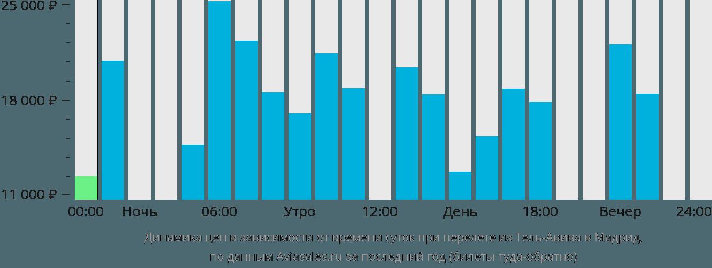 Динамика цен в зависимости от времени вылета из Тель-Авива в Мадрид