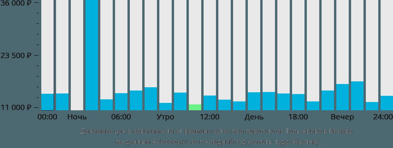 Динамика цен в зависимости от времени вылета из Тель-Авива в Москву