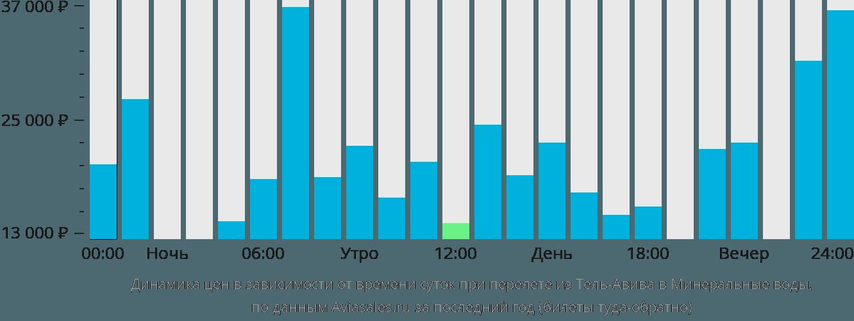 Динамика цен в зависимости от времени вылета из Тель-Авива в Минеральные воды