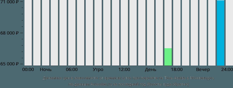 Динамика цен в зависимости от времени вылета из Тель-Авива в Монтевидео