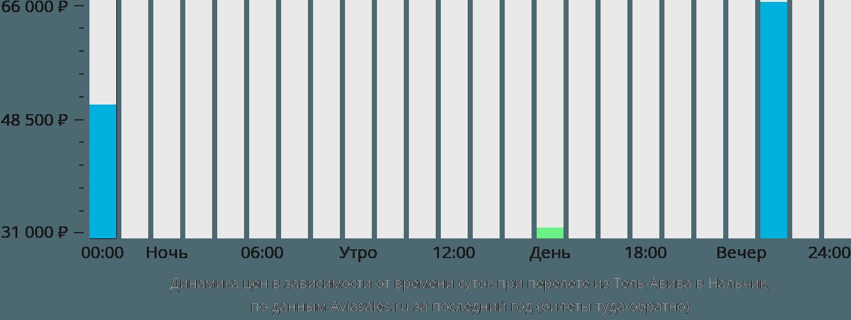 Динамика цен в зависимости от времени вылета из Тель-Авива в Нальчик