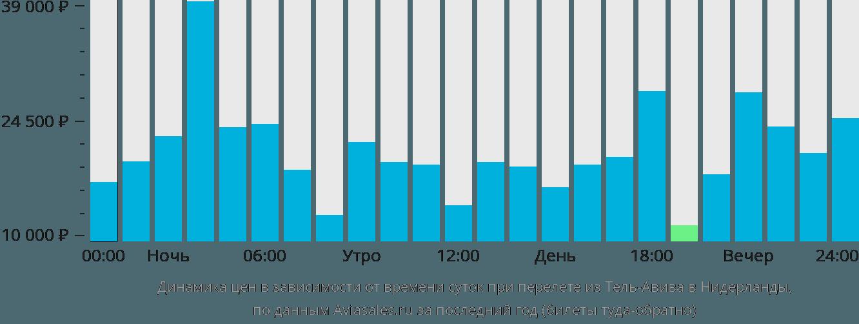 Динамика цен в зависимости от времени вылета из Тель-Авива в Нидерланды