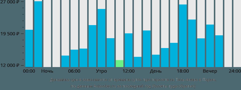 Динамика цен в зависимости от времени вылета из Тель-Авива в Париж