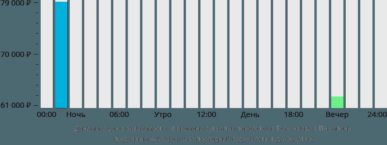 Динамика цен в зависимости от времени вылета из Тель-Авива в Пномпень