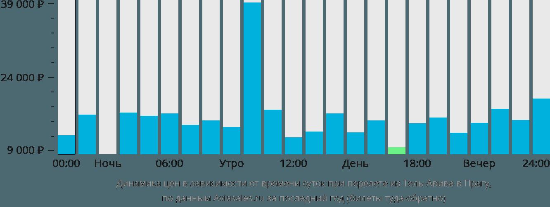 Динамика цен в зависимости от времени вылета из Тель-Авива в Прагу