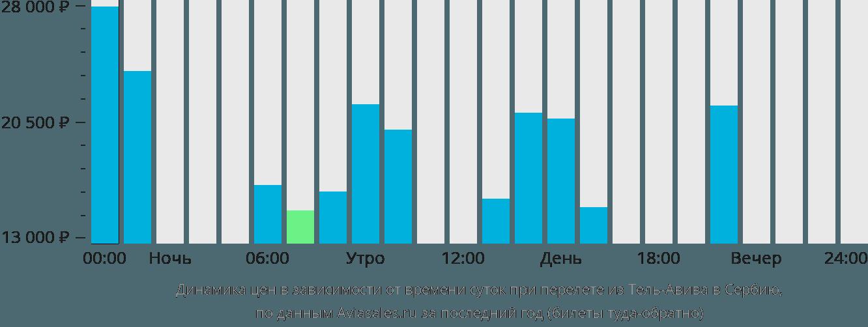 Динамика цен в зависимости от времени вылета из Тель-Авива в Сербию