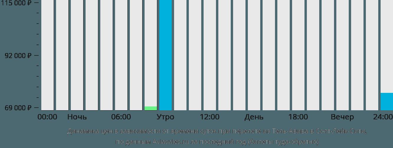 Динамика цен в зависимости от времени вылета из Тель-Авива в Солт-Лейк-Сити