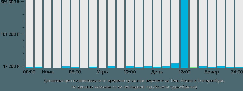 Динамика цен в зависимости от времени вылета из Тель-Авива в Екатеринбург