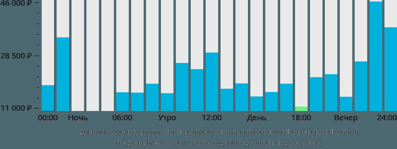 Динамика цен в зависимости от времени вылета из Тель-Авива в Тбилиси