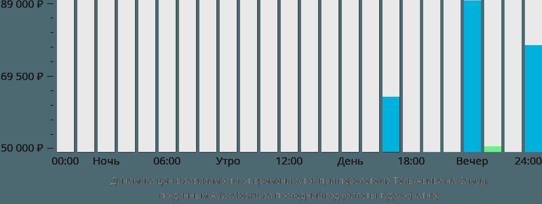 Динамика цен в зависимости от времени вылета из Тель-Авива на Самуи