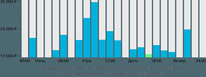 Динамика цен в зависимости от времени вылета из Тель-Авива в Венецию