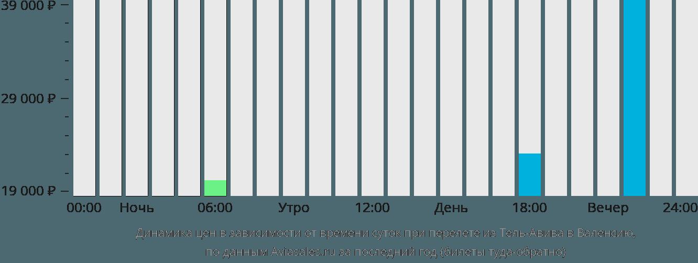 Динамика цен в зависимости от времени вылета из Тель-Авива в Валенсию